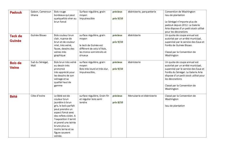 Classement des bois utilisés par GALERIE ARTE mai 2015_Page_2