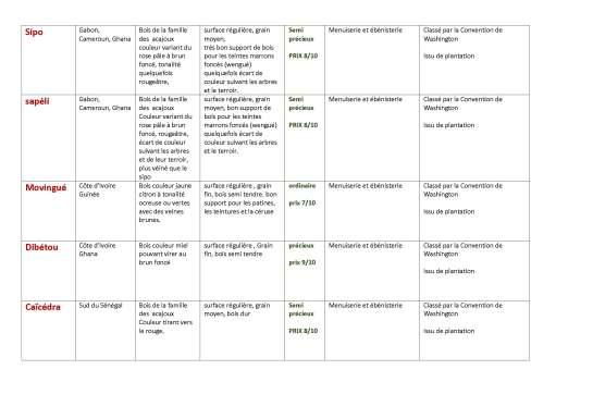 Classement des bois utilisés par GALERIE ARTE mai 2015_Page_4